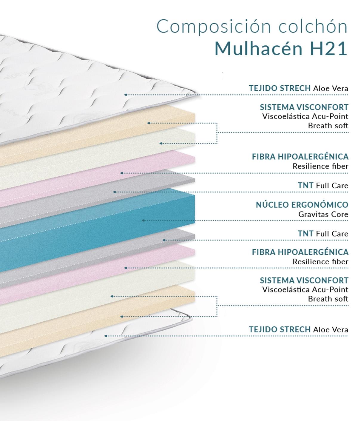 COLCHÓN VISCO MULHACÉN H21 REVERSIBLE DONDESCANSO - 190 CM